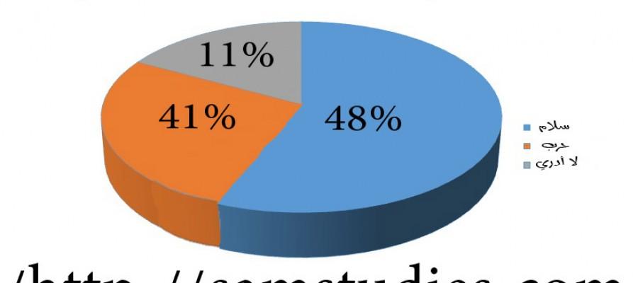 48 % يتوقعون السلام في سوريا بعد إعلان الانسحاب الروسي