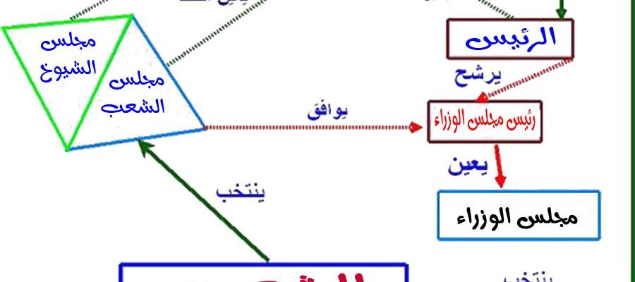 النظام شبه الرئاسي وموقع الرئيس الفعلي من البرلمان